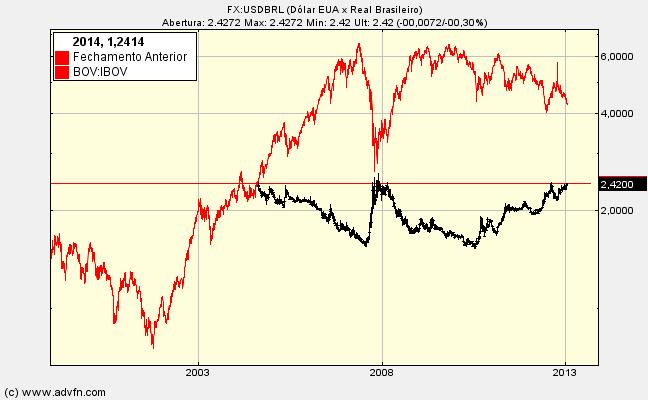 dolar x bovespa -03-14