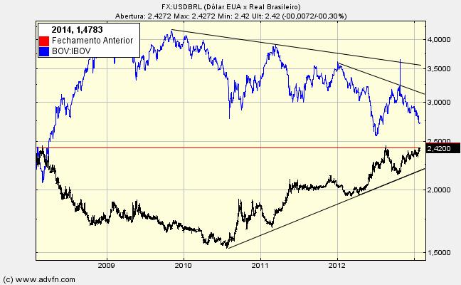 dolar x bovespa 09-2014