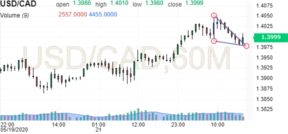Usd Cad Dólar Americano