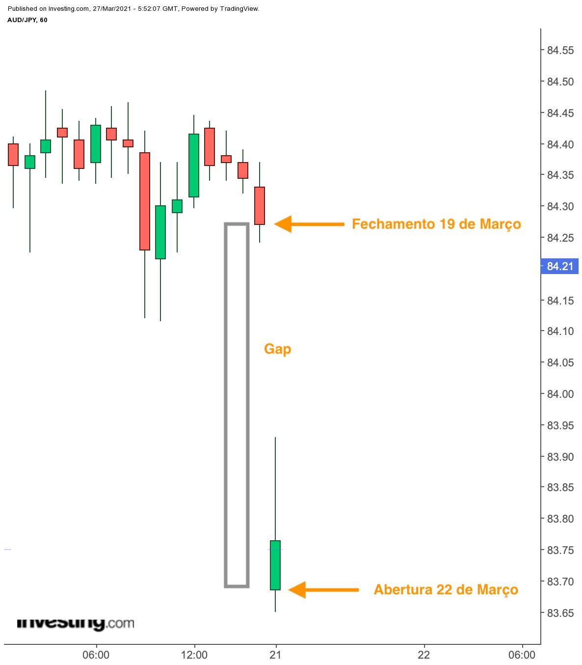 nível de risco investir forex moedas estrangeiras commodities contratos ações confiança global de investimento em bitcoin