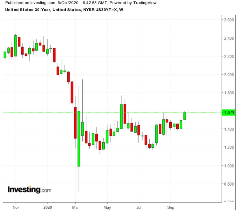 Treasuries 30 Anos - Semanal