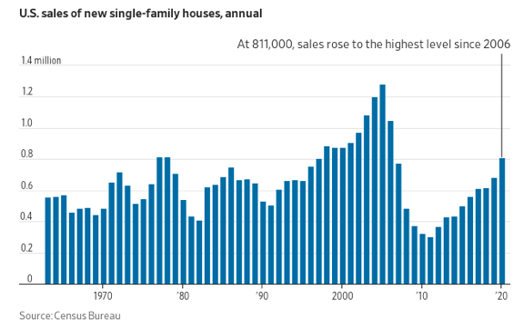 Gráfico apresenta a venda anual de single-family houses nos Estados Unidos. Período: 1970 a 2020.