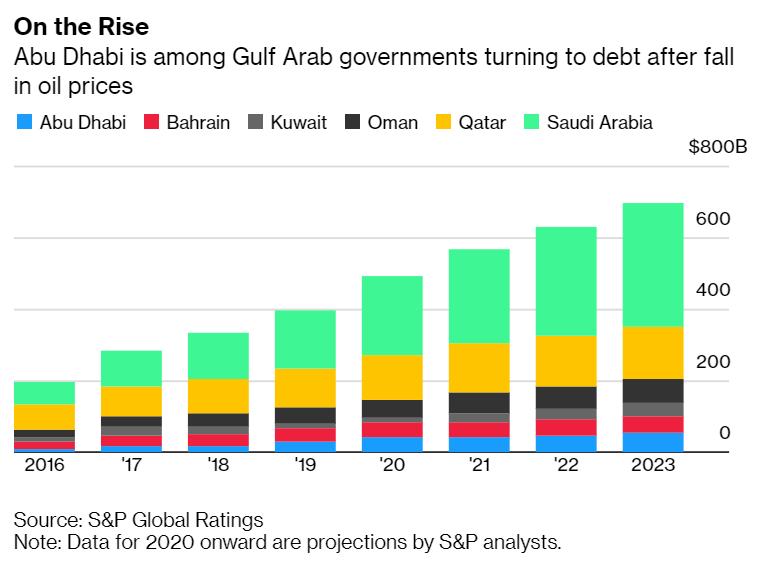 Endividamento dos Países Árabes do Golfo
