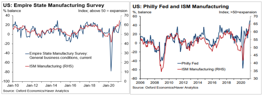 Gráfico do índice Index do mercado americano
