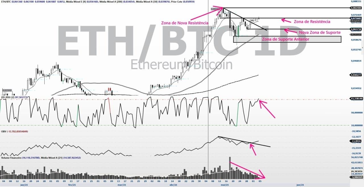 Gráfico ETHBTC