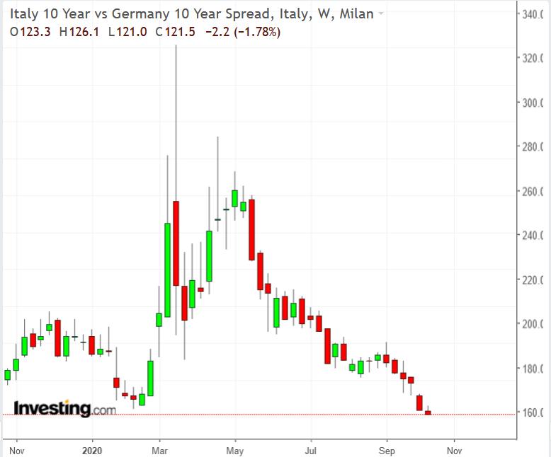 Spread no título de 10 anos Itália:Alemanha