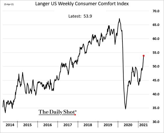 Gráfico com Índice de confiança do consumidor no mercado americano