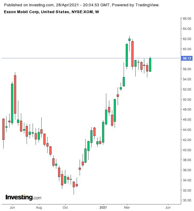 ExxonMobil Semanal