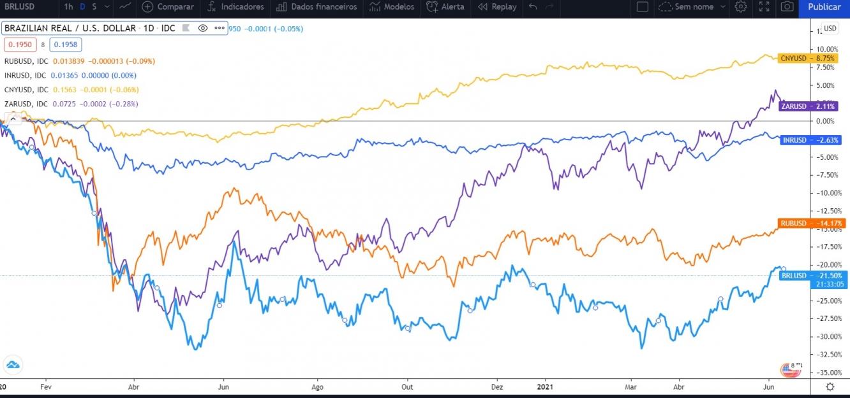 Gráfico Moedas (Fonte: TradingView)