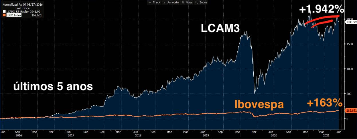 LCAM3 (branco) e Ibovespa (laranja) (Fonte: Bloomberg)