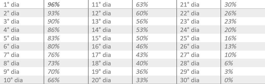 Tabela Regressiva de IOF.