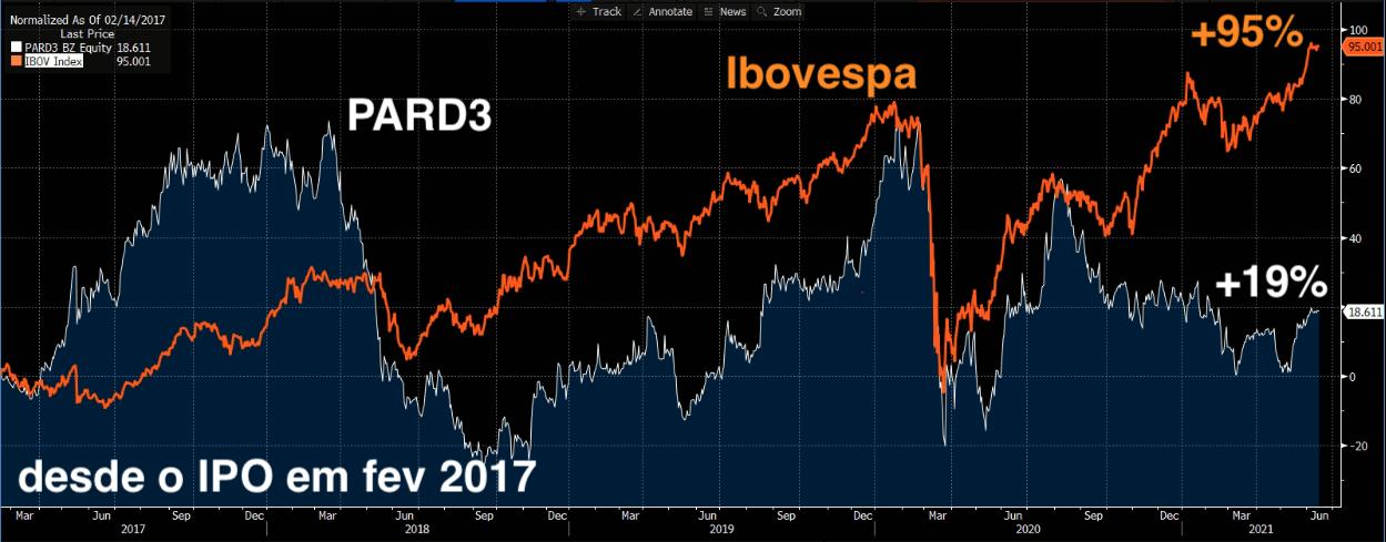 PARD3 (branco) e Ibovespa (laranja) (Fonte: Bloomberg)