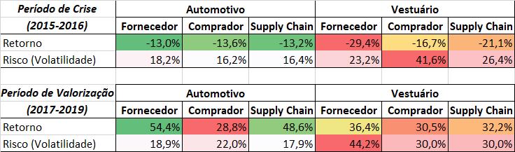 Risco e Retorno em Supply Chain de ações brasileiras