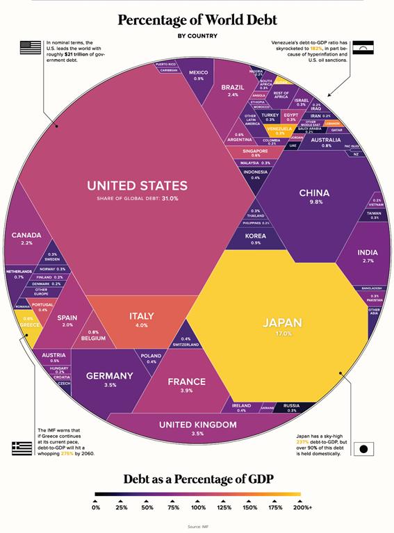 Relação Dívida/PIB