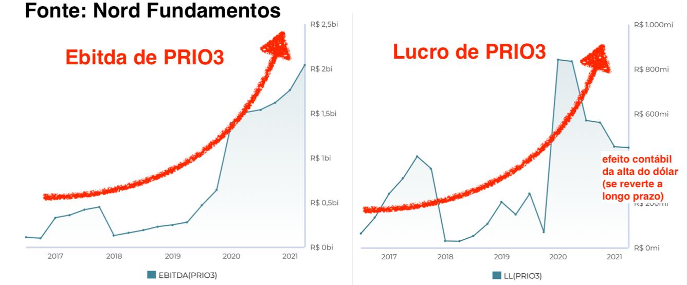 Gráficos: à esquerda – Ebitda de PRIO3; à direita – lucro de PRIO3.