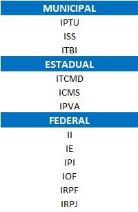 Imposto federal, estadual e municipal
