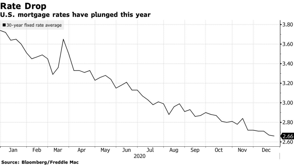 Gráfico apresenta a queda das taxas de mortgage nos Estados Unidos ao longo de 2020.
