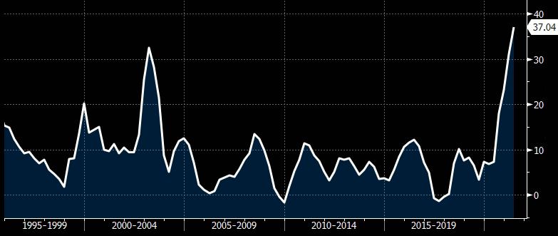 IGP-M Acumulado em 12 Meses Entre 1995 e 2021 (Fonte: Bloomberg)
