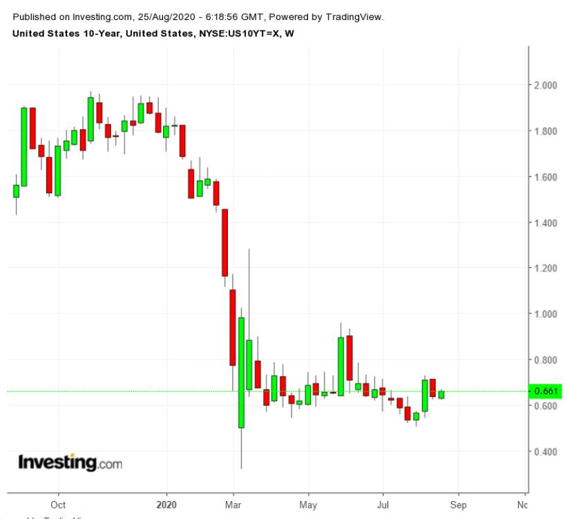 Treasuries a 10 anos -Semanal (12 meses)