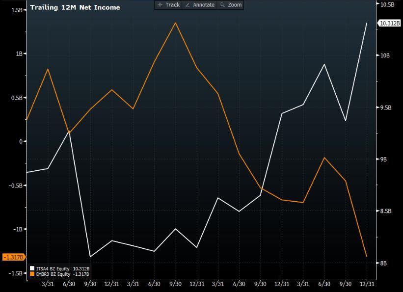 Gráfico mostra lucro acumulado nos últimos 12 meses de ITSA4 (branco) e EMBR3 (laranja).