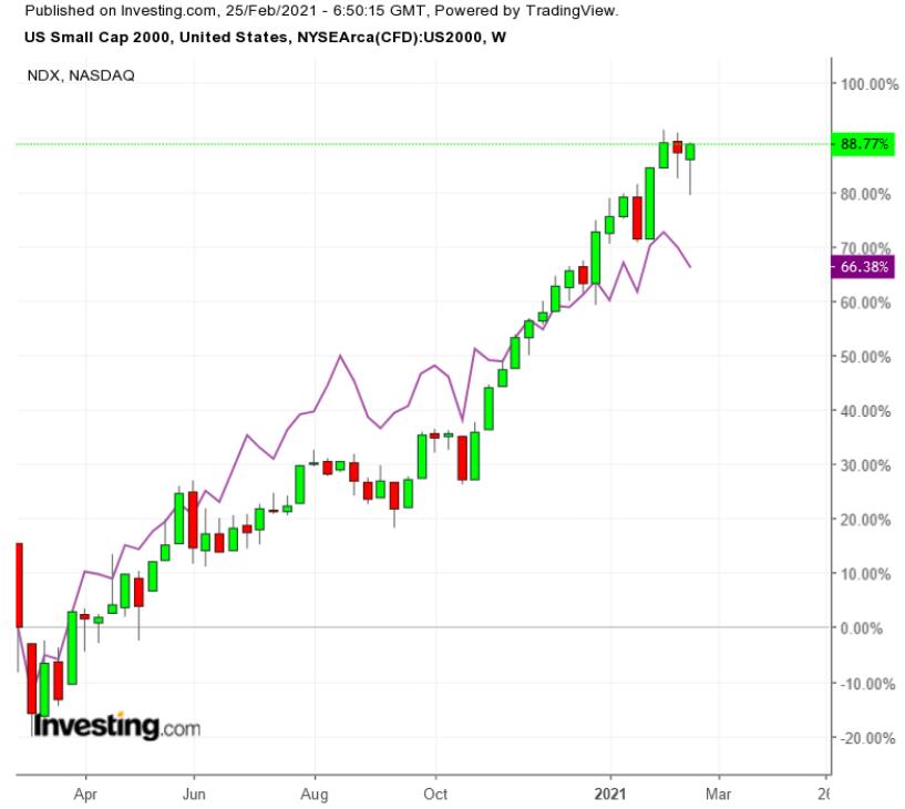 Russell 2000 vs NASDAQ 100 Semanal
