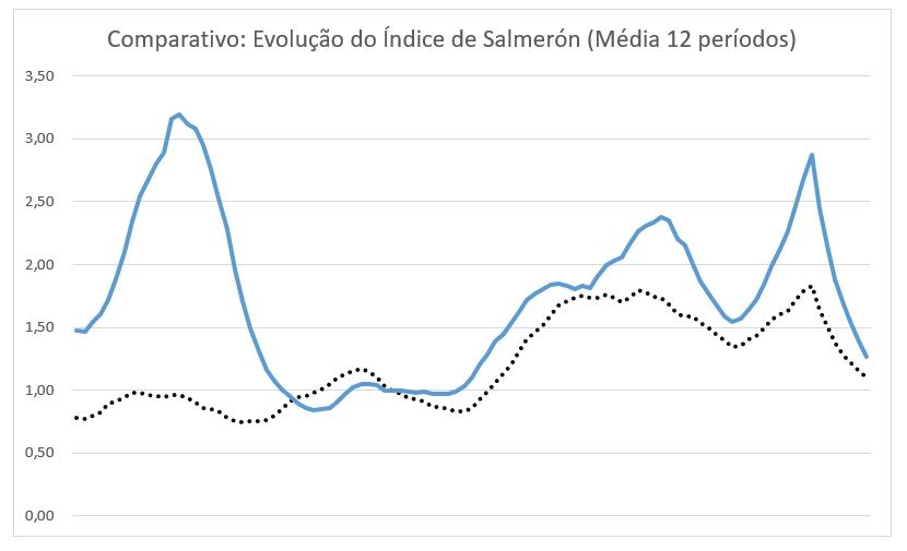 Figura 4 - Índice de Salmerón - Média Móvel de 12 meses (Ibovespa em pontilhado, Fundo em azul)