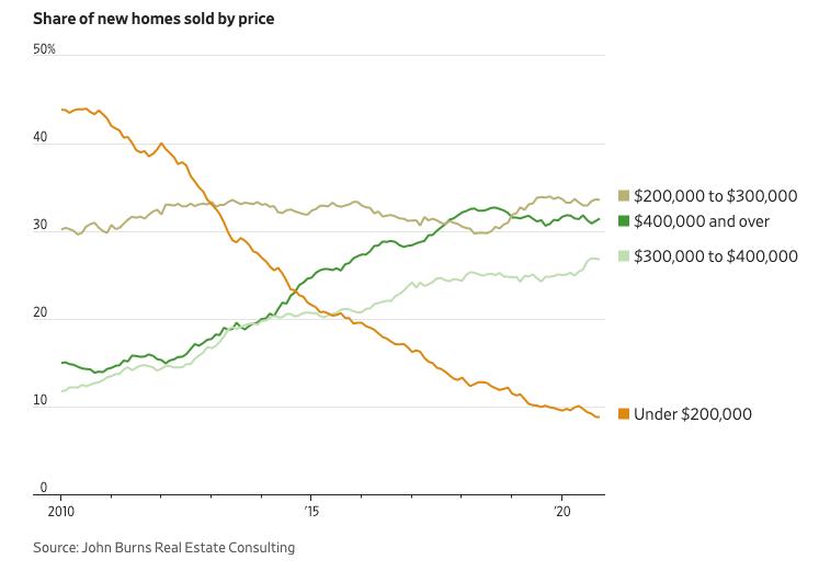 Gráfico apresenta taxa de novas casas vendidas de acordo com o preço. Período: 2010 a 2020.