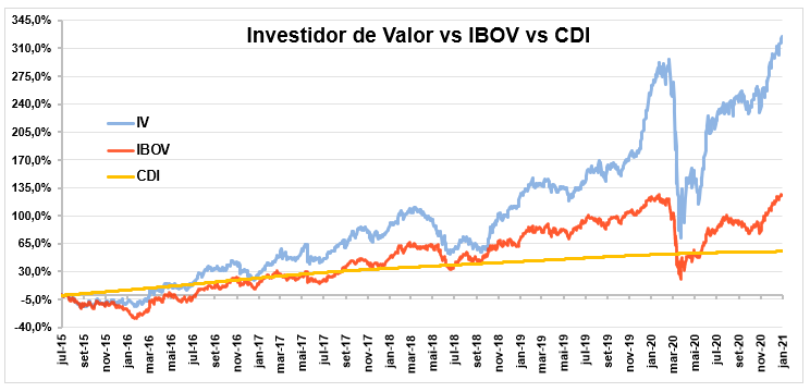 Gráfico apresenta desempenho do Investidor de Valor vs. IBOV vs. CDI, de jul/2015 a jan/2021.