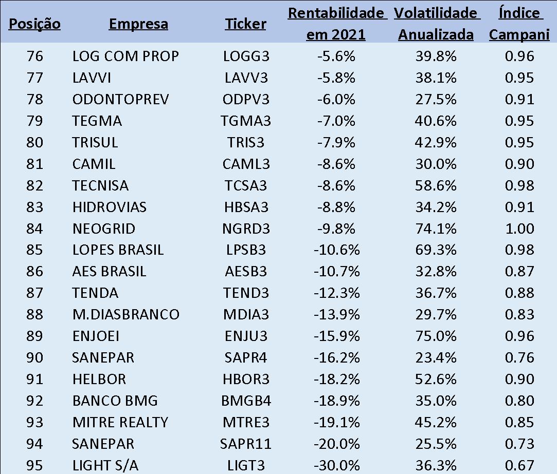 Tabela: 20 Piores Papéis no IBrA que não estão no Ibovespa