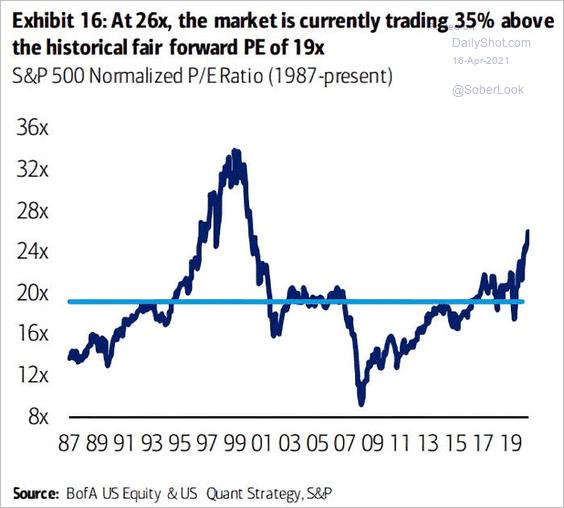 Gráfico de negociação do mercado