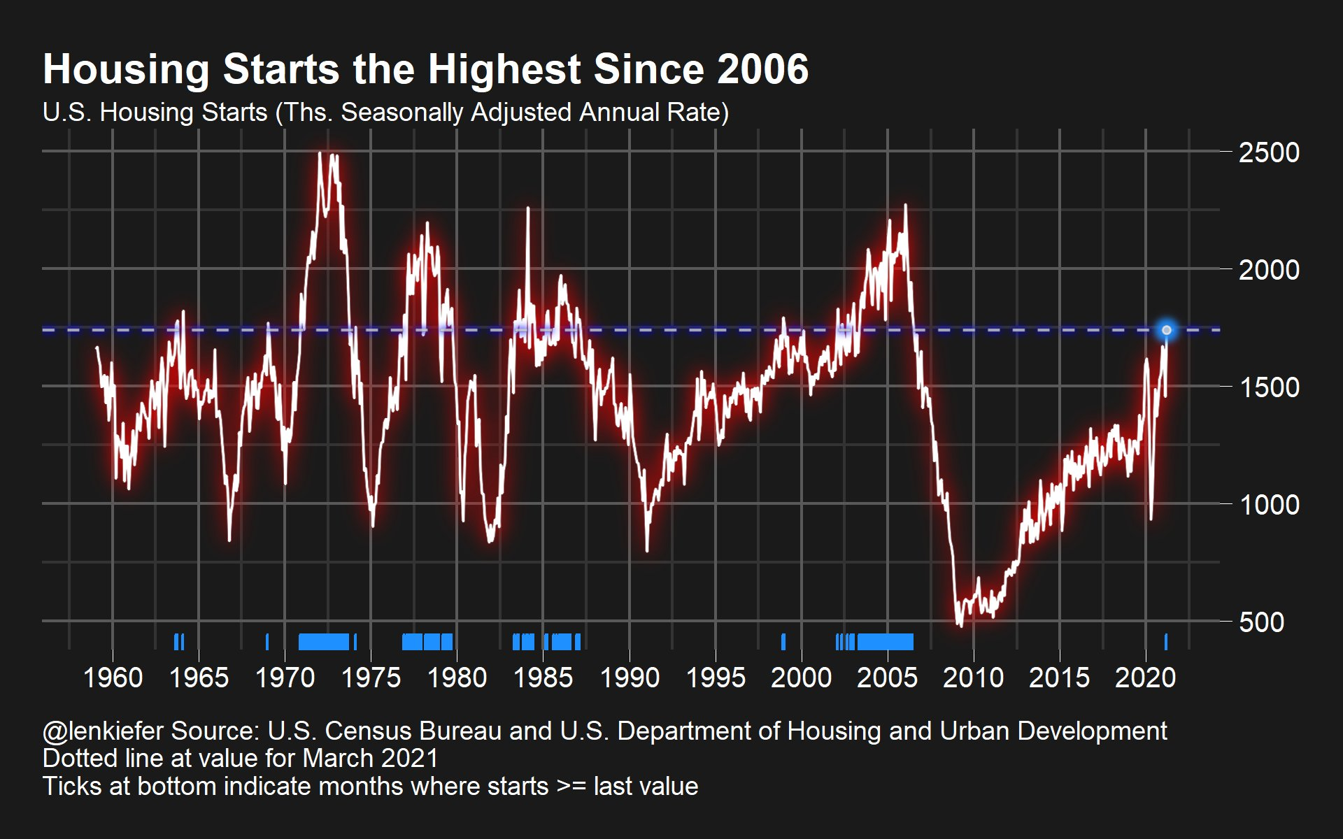 Time series US housing starts March 2021 highest since 2006