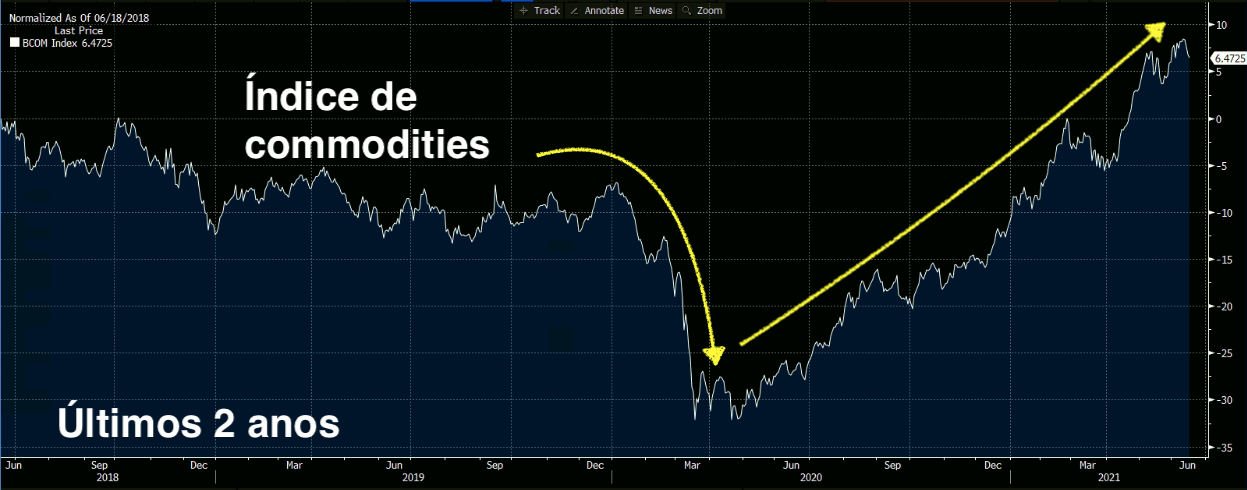Índice Bloomberg de Commodities (Fonte: Bloomberg)