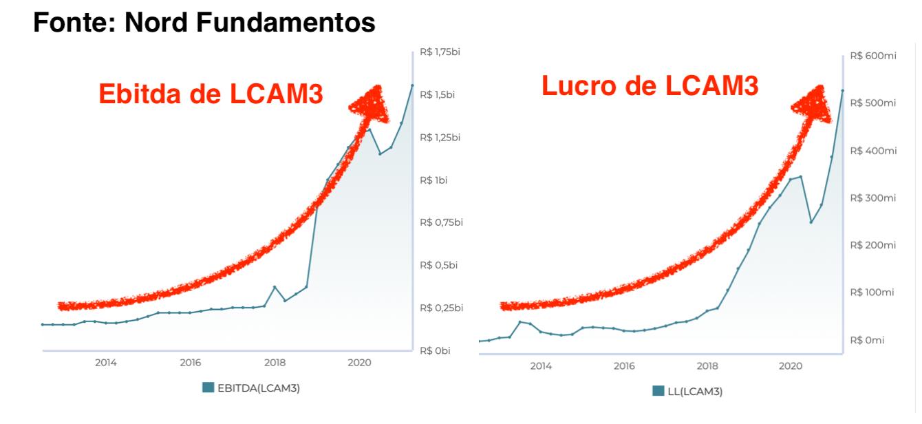 Gráficos: à esquerda – Ebitda de LCAM3; à direita – Lucro de LCAM3.