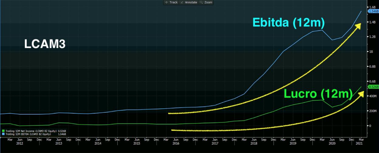 Ebitda (azul) e Lucro (verde) (Fonte: Bloomberg)