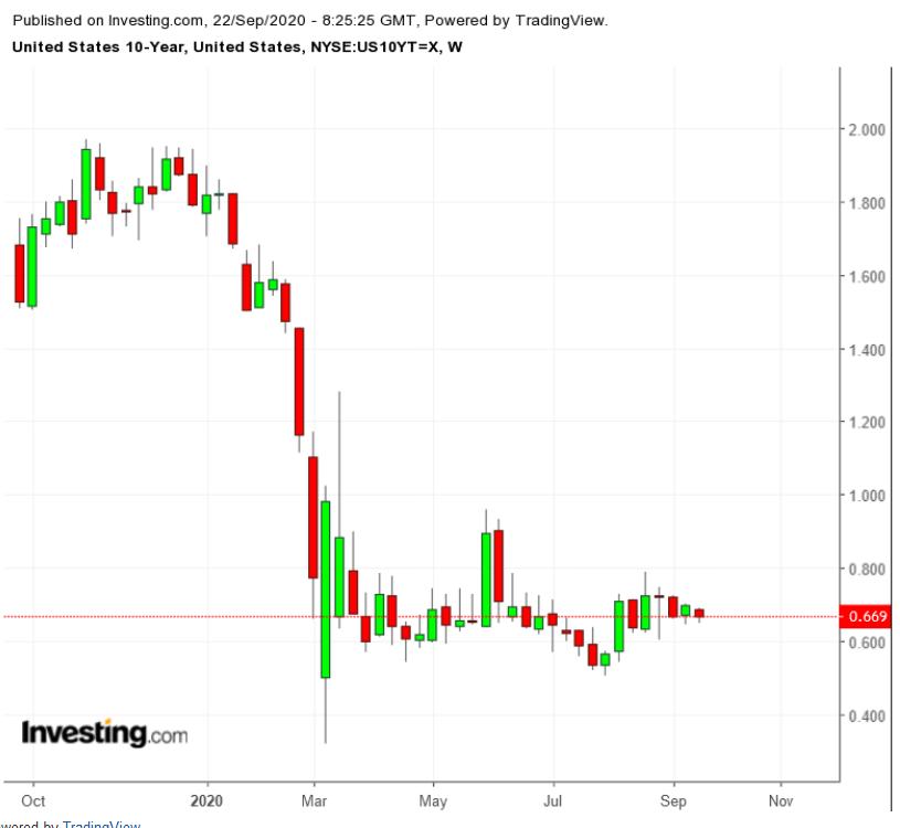Treasuries 10 anos - Semanal