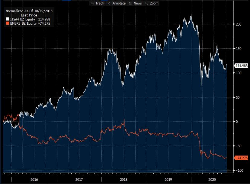 Gráfico mostra desempenho das ações de ITSA4 (branco) e EMBR3 (laranja).