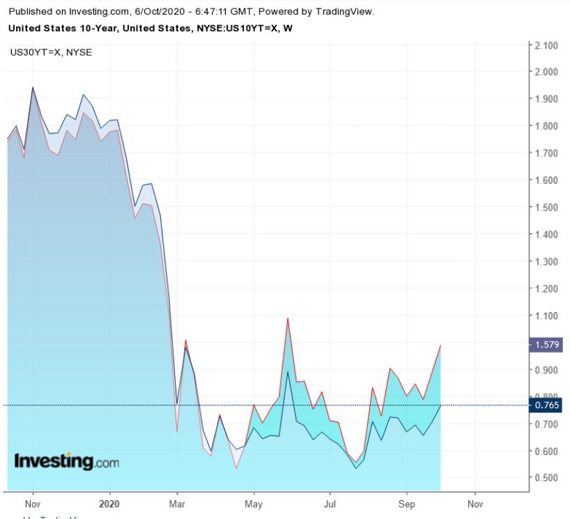 Spread Semanal entre treasuries 10-30 Anos