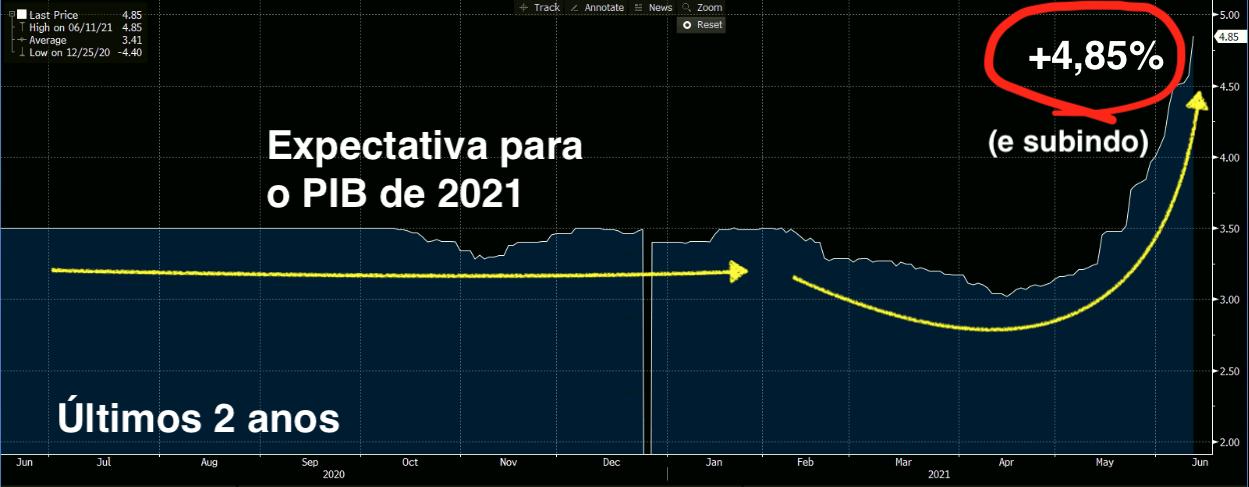 Mediana da Expectativa de PIB do Focus para 2021 (Fonte: Bloomberg)