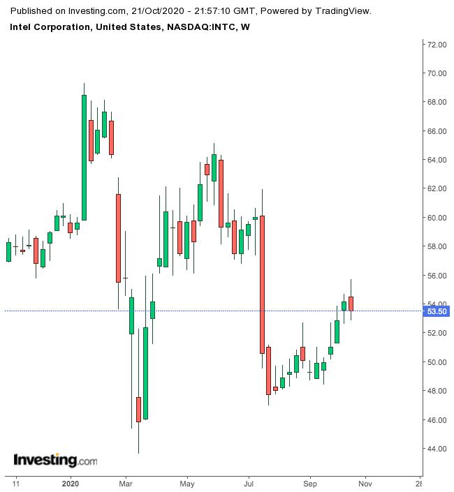 Intel Corp. - Gráfico de 1 ano