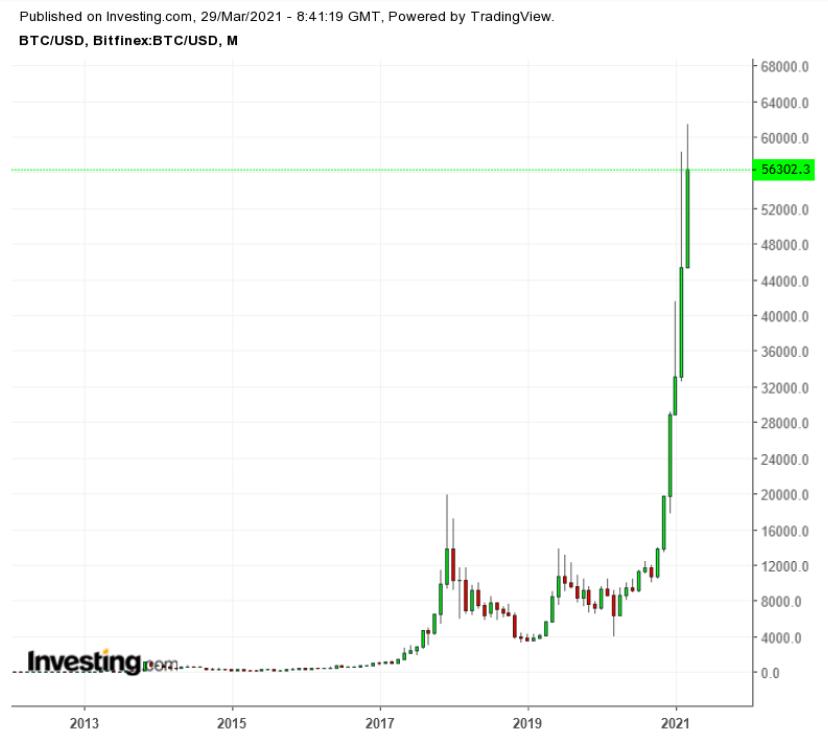 Gráfico Mensal BTC/USD
