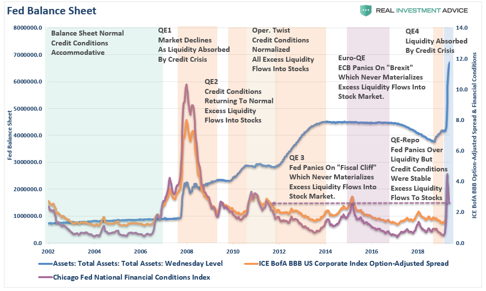 Fed Balance Sheet Credit Conditions