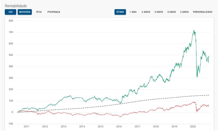 Figura 6 - Retornos Ibovespa (vermelho) e fundo de investimento (verde). Pontilhado: CDI. Fonte: Comparador de Fundos.