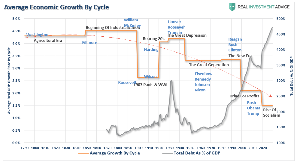 GDP Debt Growth By Cycle