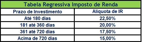 Tabela regressiva imposto de renda