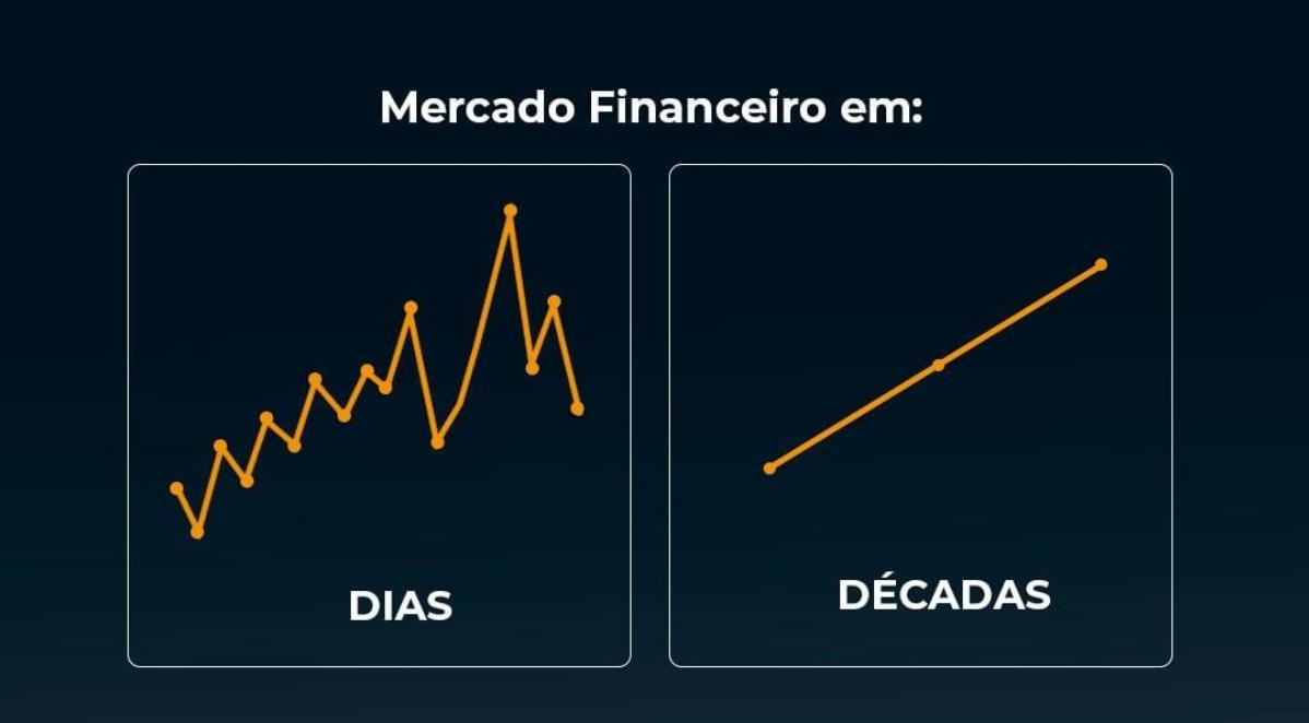 Gráfico sobre o mercado financeiro (em dias: muitas variações; em uma década: linha reta de aumento.