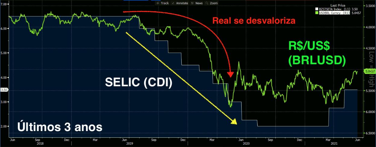Selic (branco) e Real Contra Dólar (verde) (Fonte: Bloomberg)