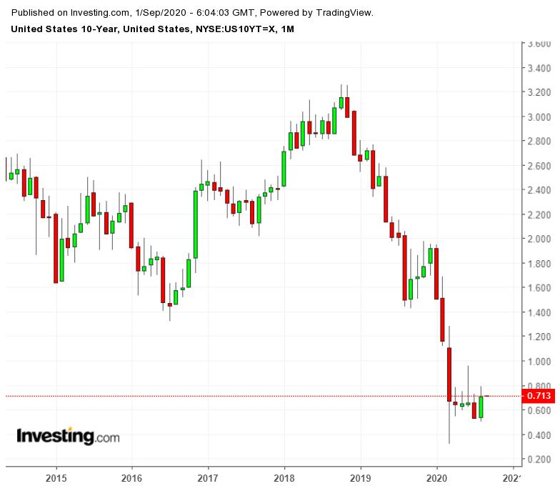 Treasuries de 10 anos - Gráfico Mensal
