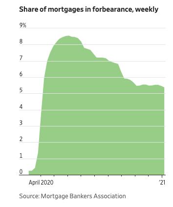 Gráfico apresenta taxa semanal de financiamentos tipo mortgage em pausa. Período: abril/2020 a 2021.