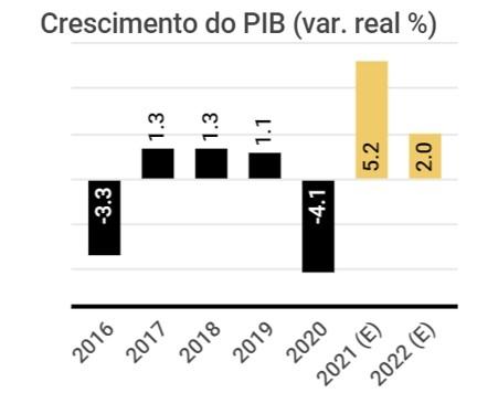 PIB (Fonte: IBGE, BCB, Bloomberg, XP Investimentos)