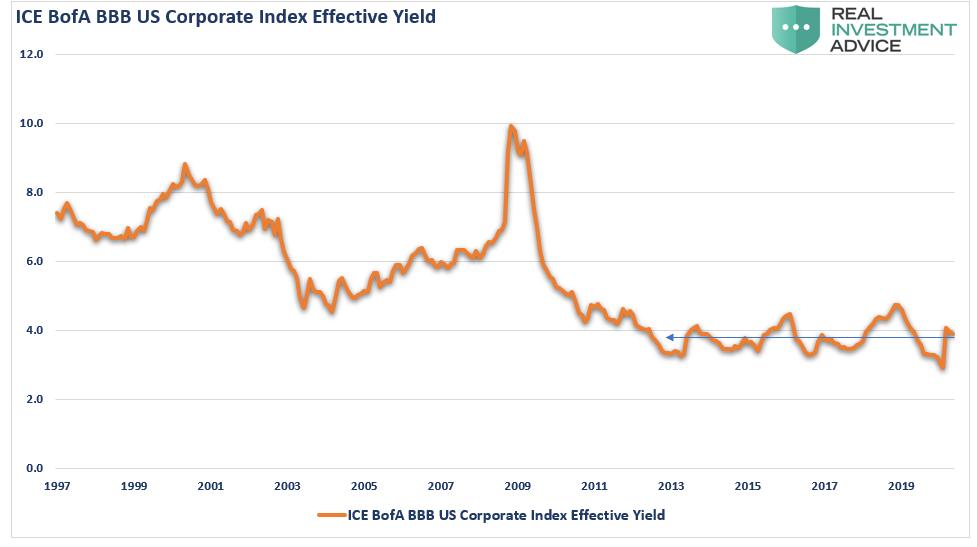 BBB Effective Yield